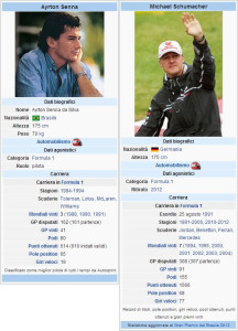 Dati Biografici Ayrton Senna e Michael Schumacher