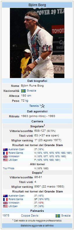 Wiki dati Bjorn Borg
