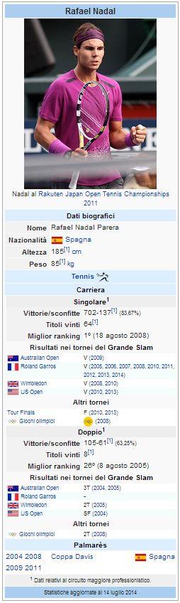 Wiki dati Rafael Nadal