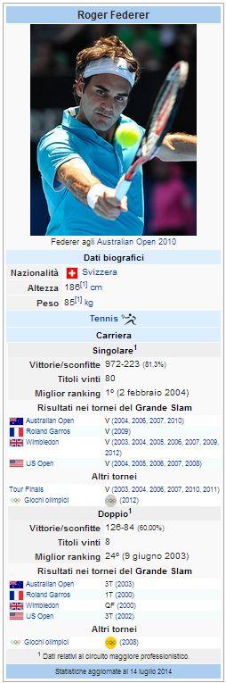 Wiki dati Roger Federer